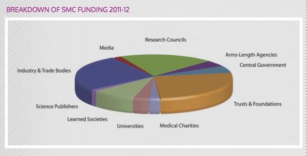 Science Media Centre Finances